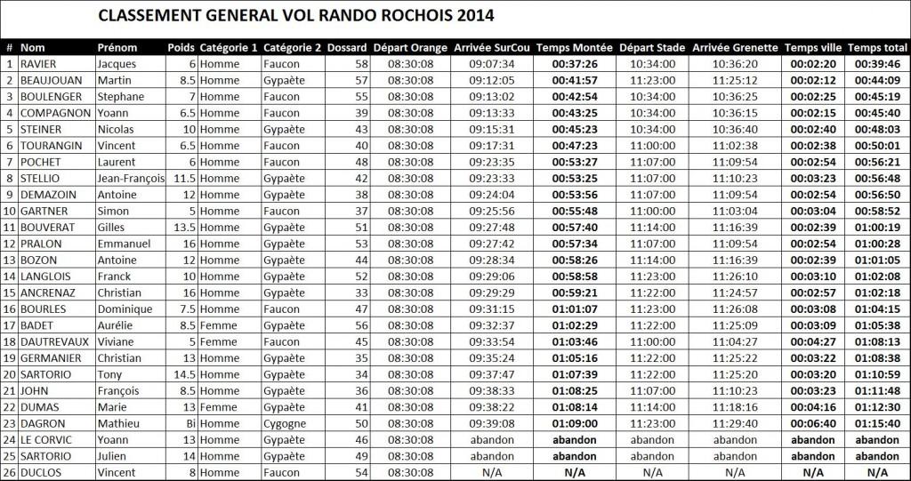 Classement Vol Rando General